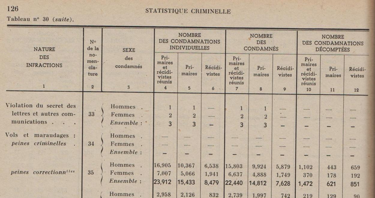 CEGES A 319 Statistique judiciaire 3